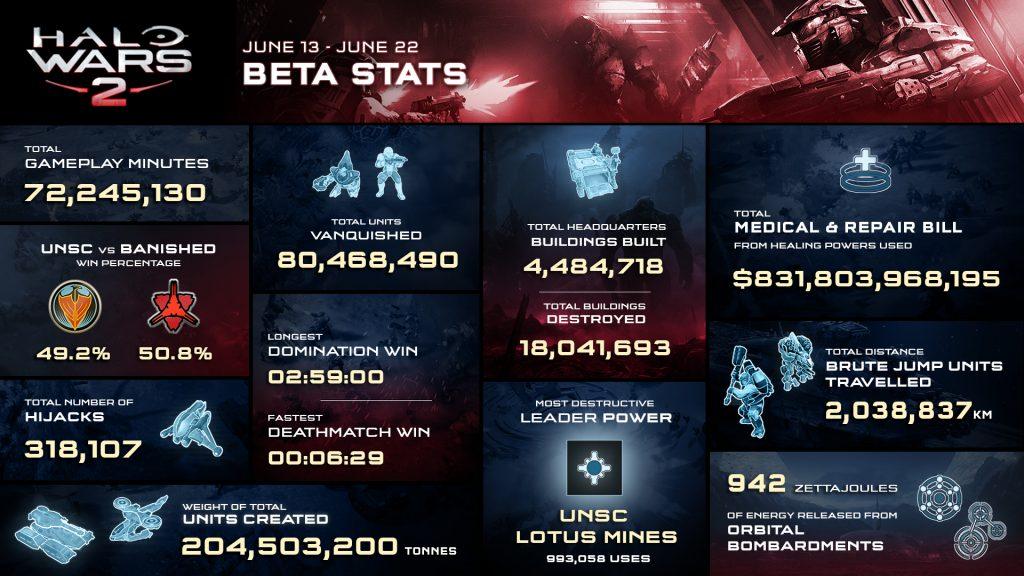 Halo Wars 2 Beta Infographic